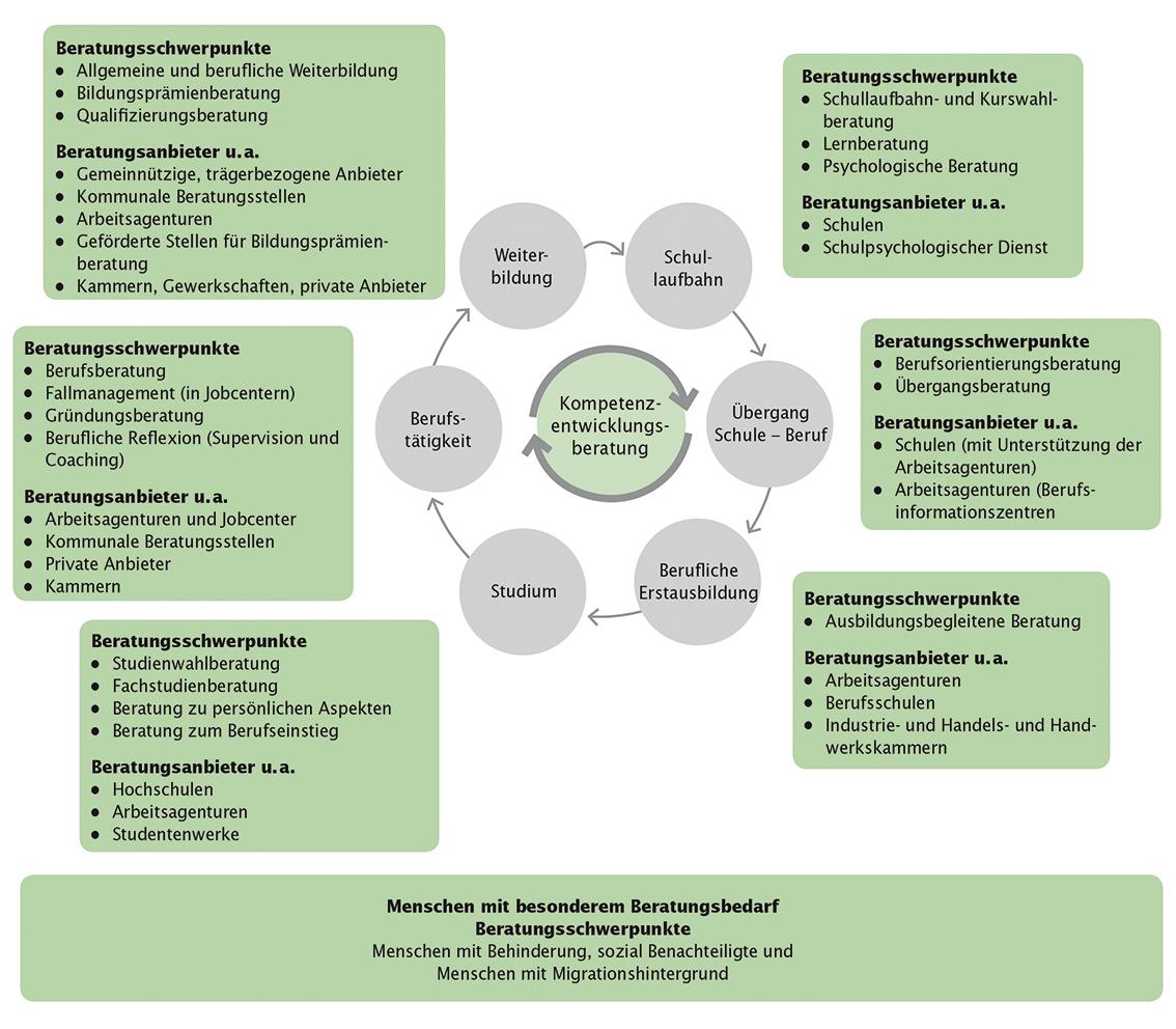 Teilfelder der Beratung in Bildung, Beruf und Beschäftigung